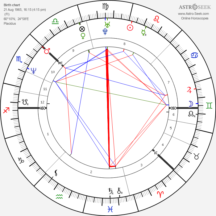 Katja Kiuru - Astrology Natal Birth Chart
