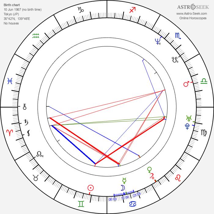 Katja Weitzenböck - Astrology Natal Birth Chart