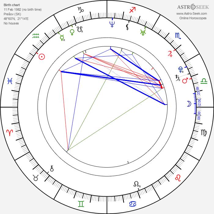 Katka Koščová - Astrology Natal Birth Chart
