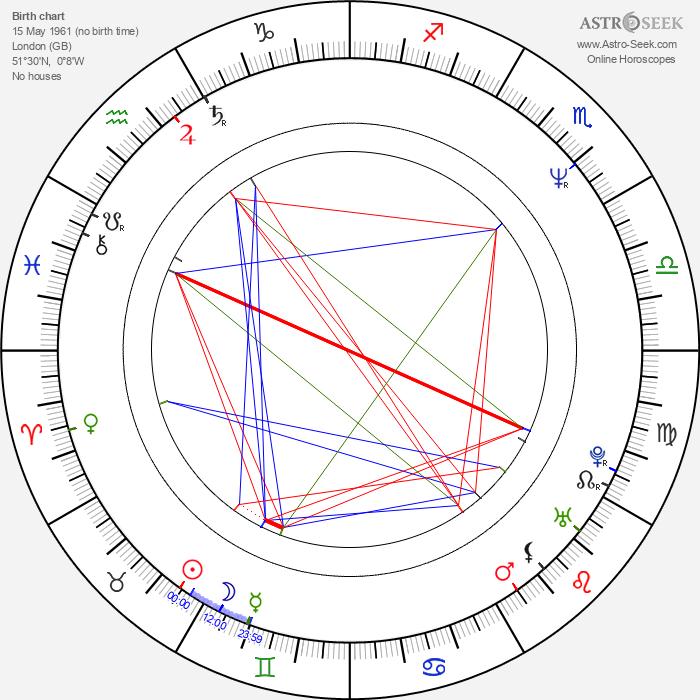 Katrin Cartlidge - Astrology Natal Birth Chart