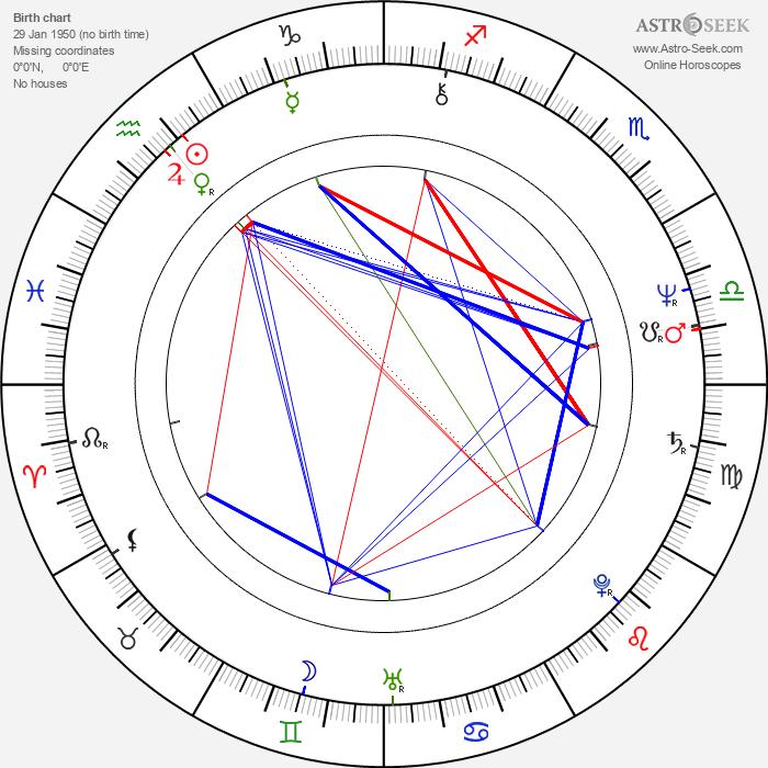Katsuhito Akiyama - Astrology Natal Birth Chart