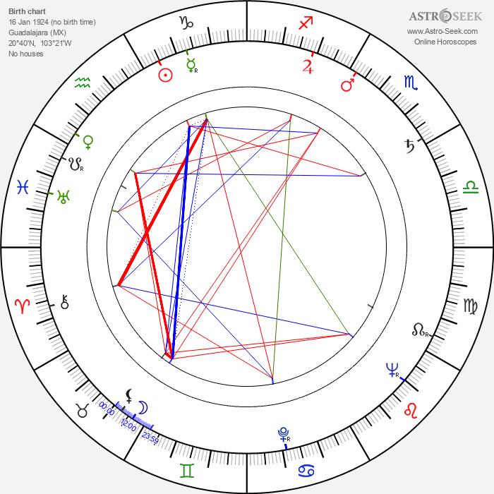 Katy Jurado - Astrology Natal Birth Chart