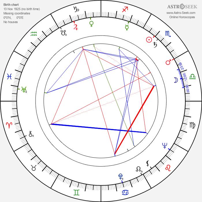 Kauko-Aatos Leväaho - Astrology Natal Birth Chart