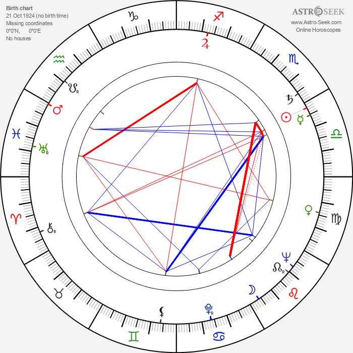Kauko Helovirta - Astrology Natal Birth Chart