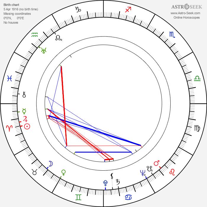 Kauko Käyhkö - Astrology Natal Birth Chart
