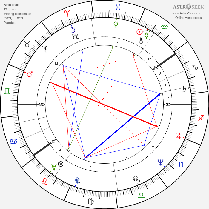 Kauko Röyhkä - Astrology Natal Birth Chart