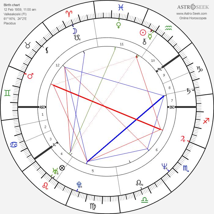 Kauko Röyhkä - Astrology Natal Birth Chart