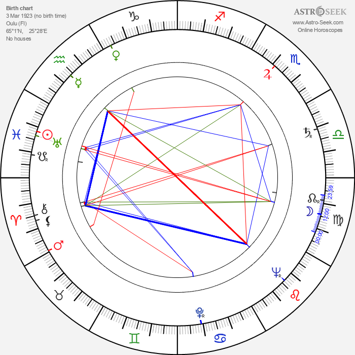 Kauko Vuorensola - Astrology Natal Birth Chart
