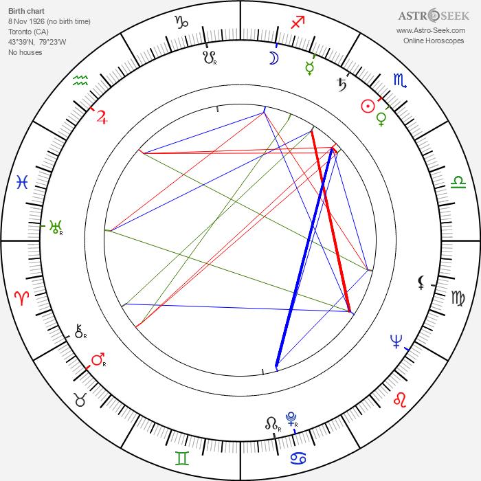Kay Hawtrey - Astrology Natal Birth Chart