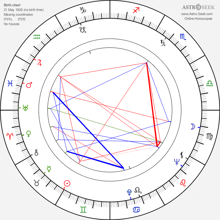 Kay Kendall - Astrology Natal Birth Chart