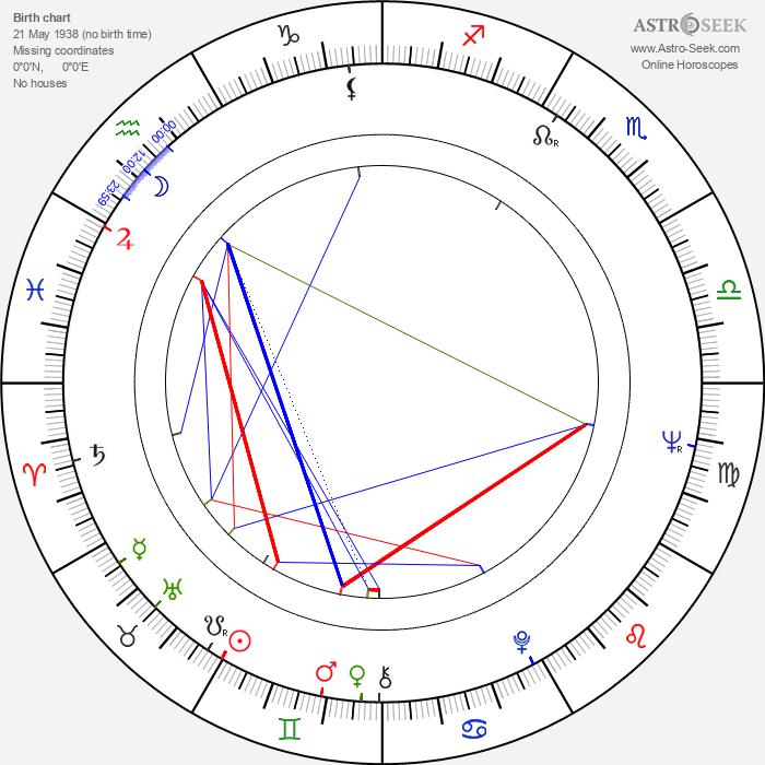 Kay Pollak - Astrology Natal Birth Chart