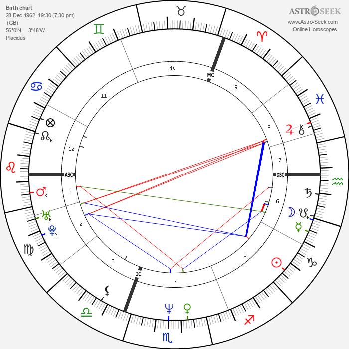 Kaye Adams - Astrology Natal Birth Chart