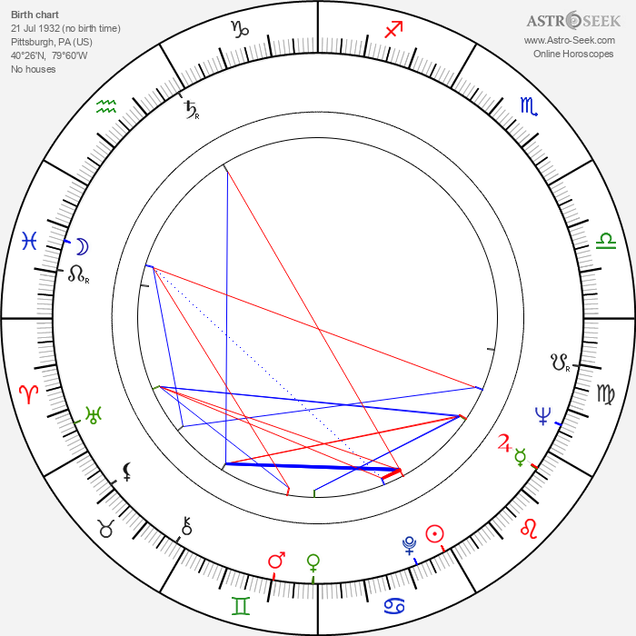 Kaye Stevens - Astrology Natal Birth Chart