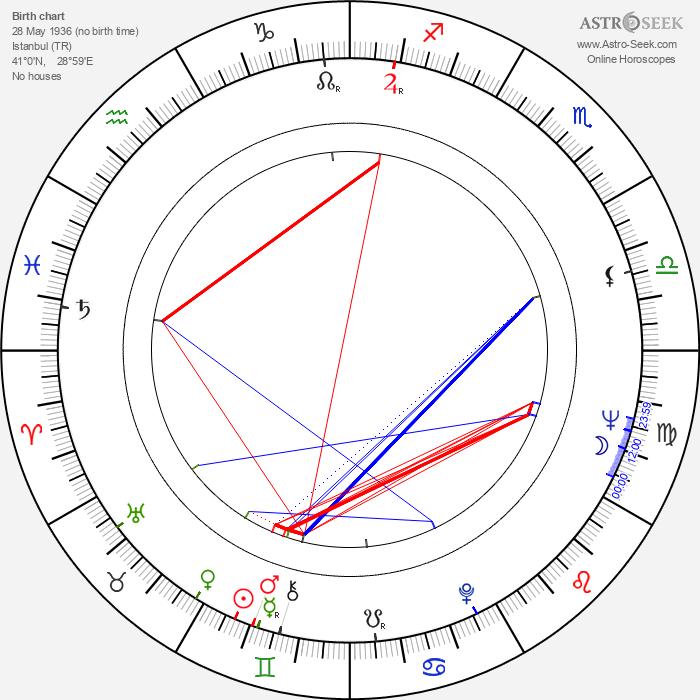 Kayhan Yildizoglu - Astrology Natal Birth Chart