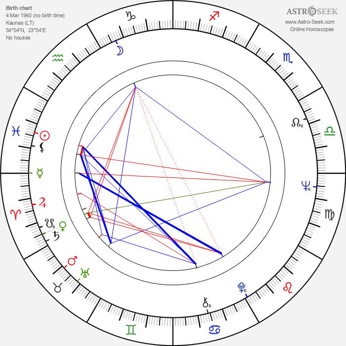 Kaz Garas - Astrology Natal Birth Chart