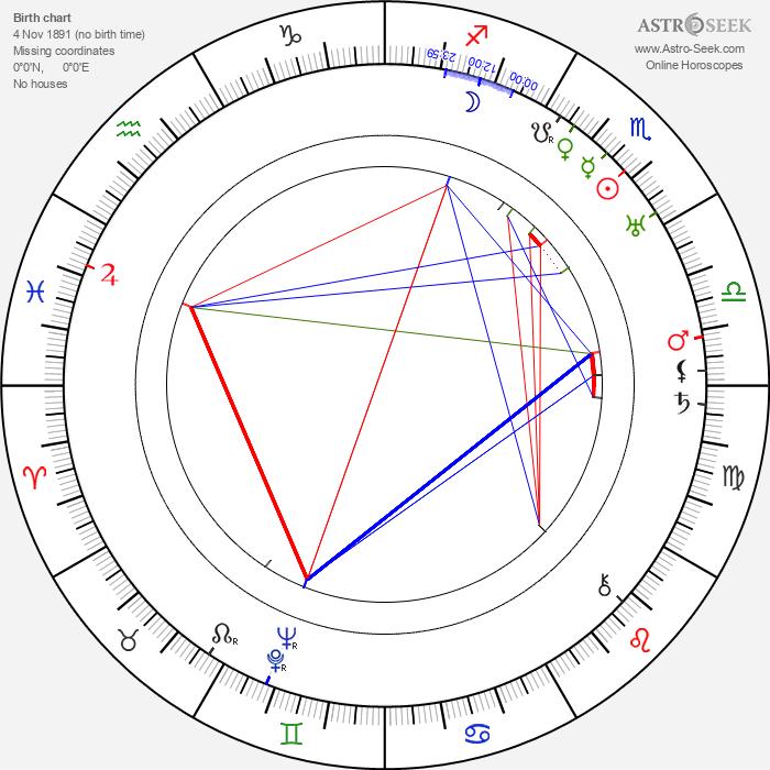 Kazimierz Beroński - Astrology Natal Birth Chart