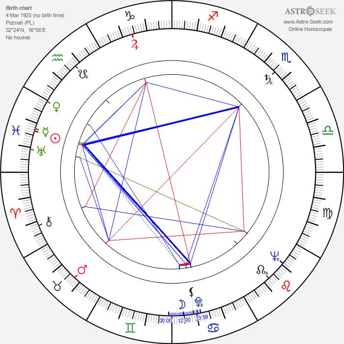 Kazimierz Debicki - Astrology Natal Birth Chart