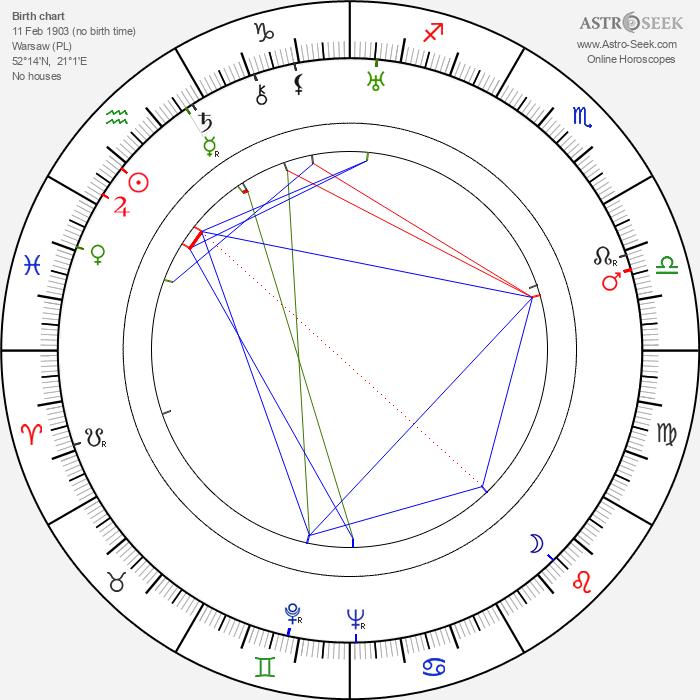 Kazimierz Fabisiak - Astrology Natal Birth Chart