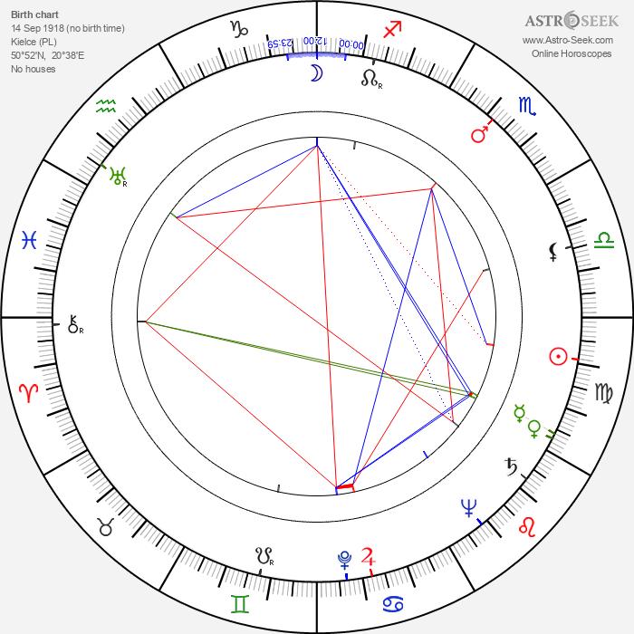 Kazimierz Iwiński - Astrology Natal Birth Chart
