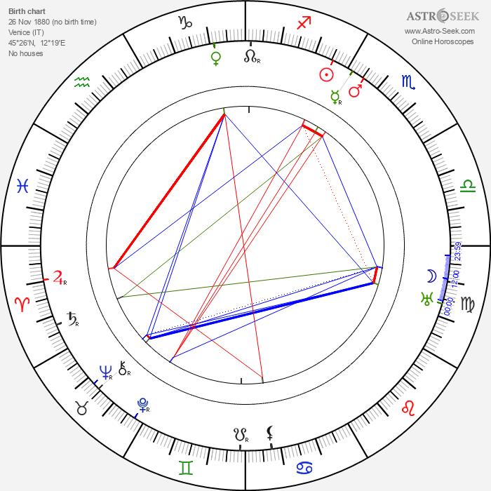Kazimierz Junosza-Stepowski - Astrology Natal Birth Chart