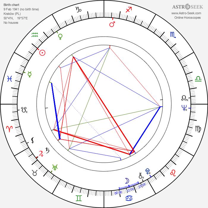 Kazimierz Kaczor - Astrology Natal Birth Chart