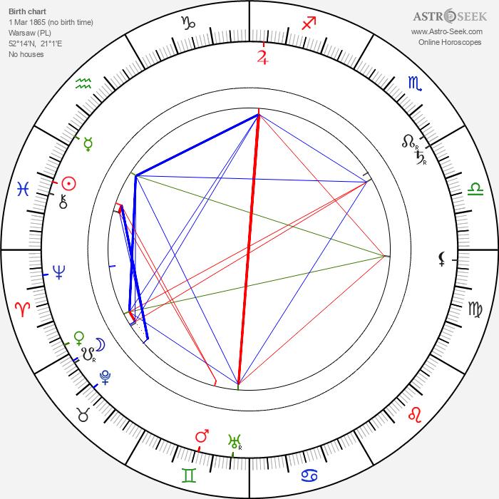 Kazimierz Kamiński - Astrology Natal Birth Chart