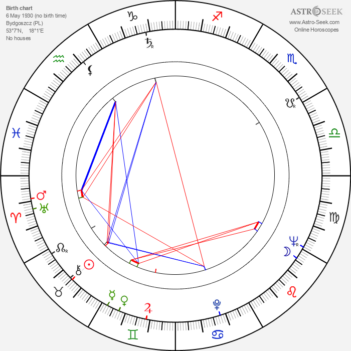 Kazimierz Karabasz - Astrology Natal Birth Chart