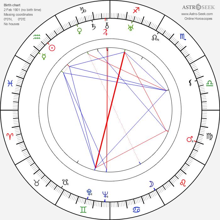Kazimierz Krukowski - Astrology Natal Birth Chart