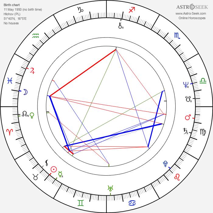 Kazimierz Krzaczkowski - Astrology Natal Birth Chart