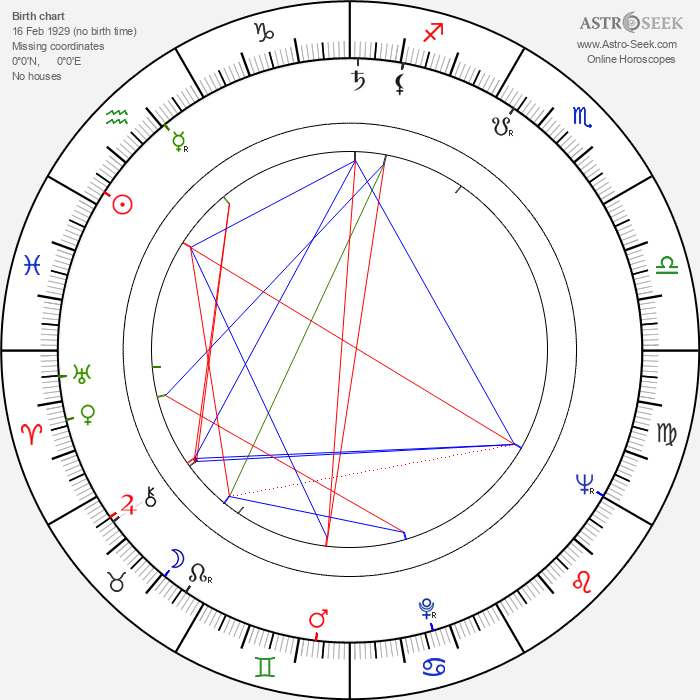 Kazimierz Kutz - Astrology Natal Birth Chart