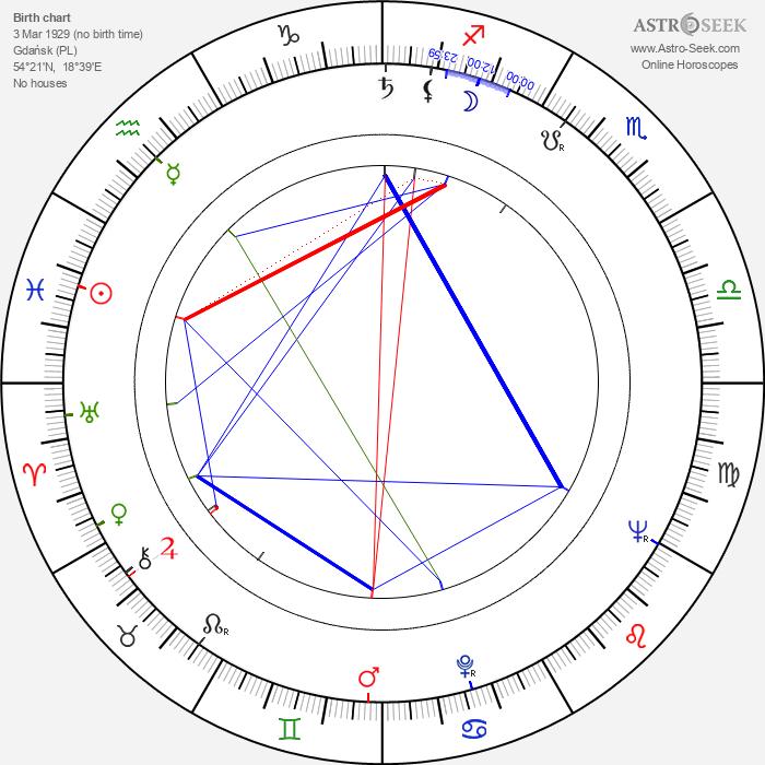 Kazimierz Orzechowski - Astrology Natal Birth Chart