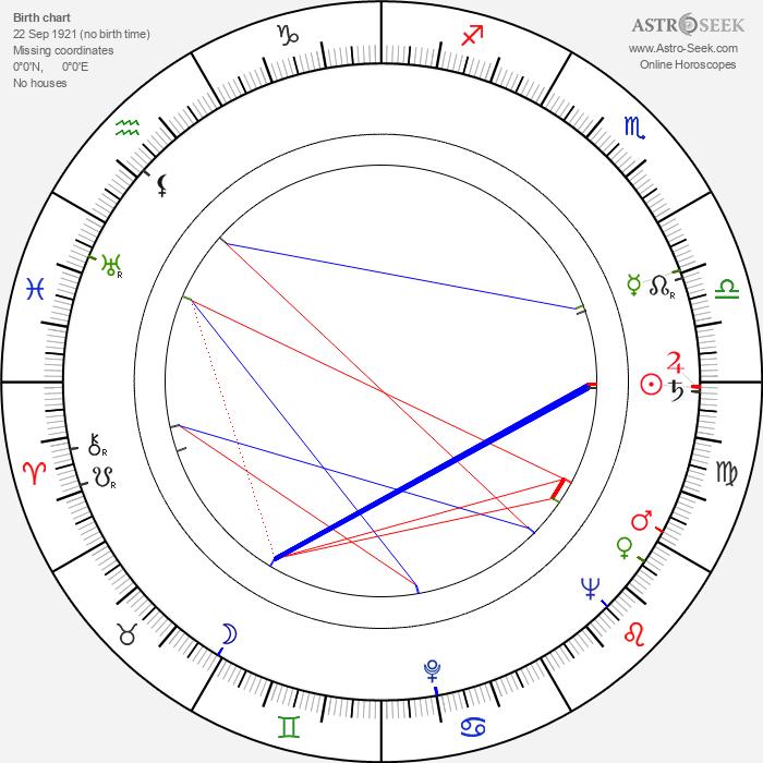 Kazimierz Ostrowicz - Astrology Natal Birth Chart