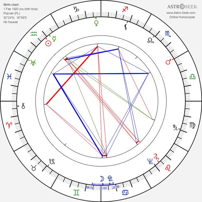 Kazimierz Talarczyk - Astrology Natal Birth Chart