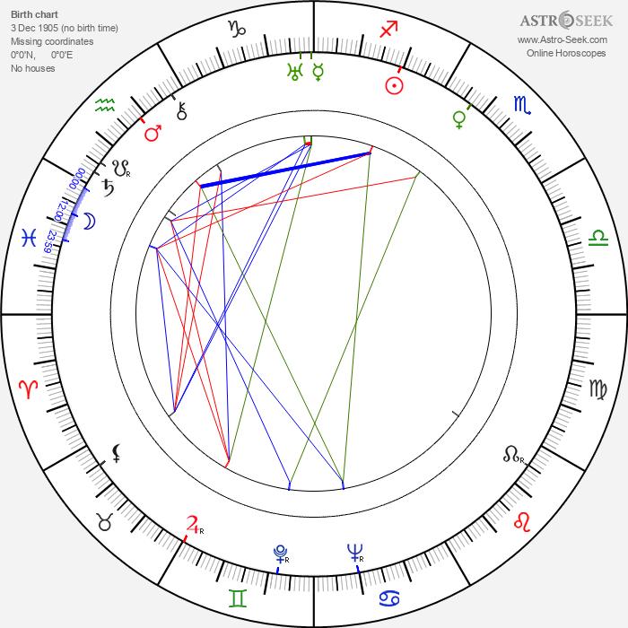 Kazimierz Wajda - Astrology Natal Birth Chart