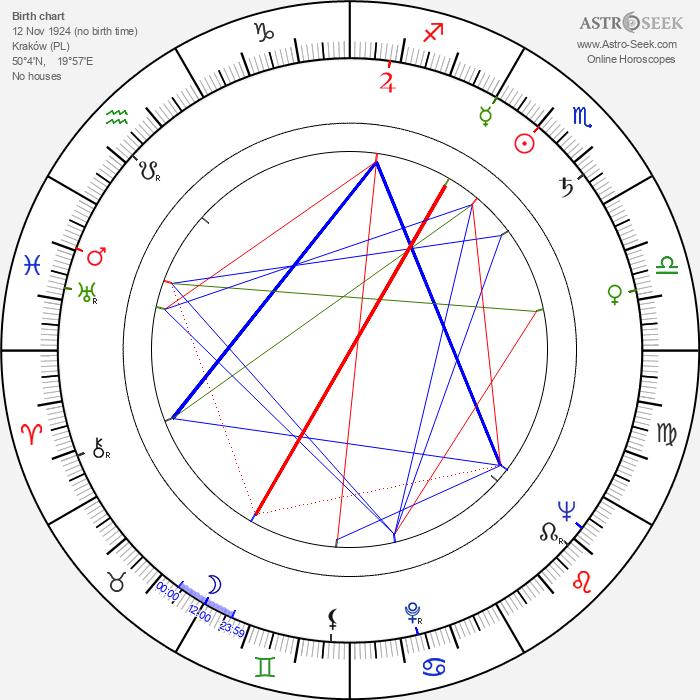 Kazimierz Witkiewicz - Astrology Natal Birth Chart