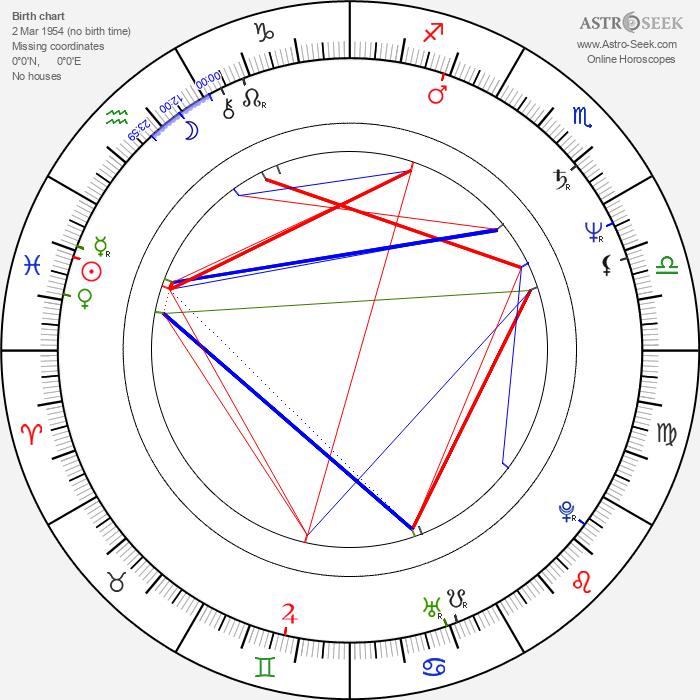 Kazimierz Wysota - Astrology Natal Birth Chart