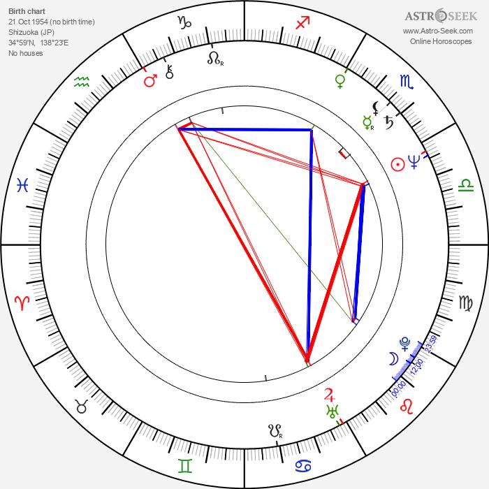 Kazue Tsunogae - Astrology Natal Birth Chart