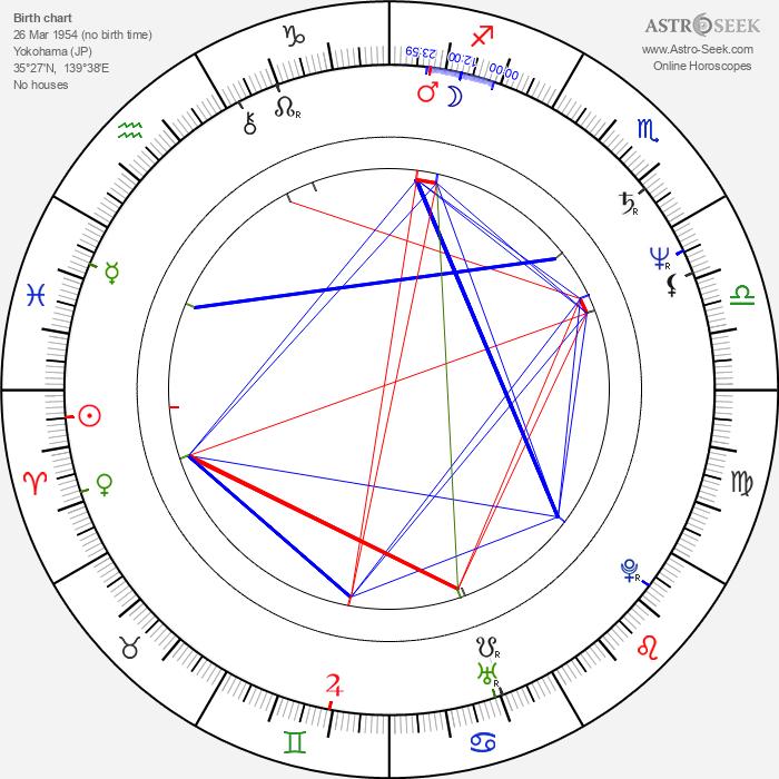 Kazuhiko Inoue - Astrology Natal Birth Chart