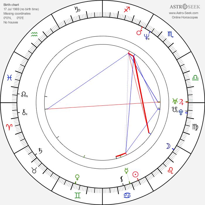 Kazuki Kitamura - Astrology Natal Birth Chart