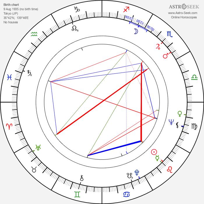 Kazuko Yoshiyuki - Astrology Natal Birth Chart