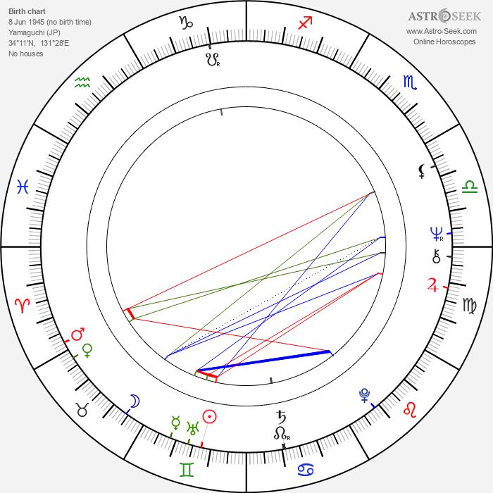 Kazuo Hara - Astrology Natal Birth Chart
