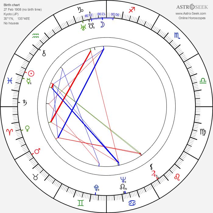 Kazuo Hasegawa - Astrology Natal Birth Chart