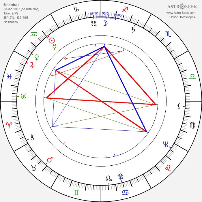 Kazuo Kumakura - Astrology Natal Birth Chart