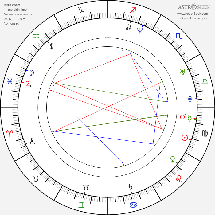Kazuyoshi Kumakiri - Astrology Natal Birth Chart