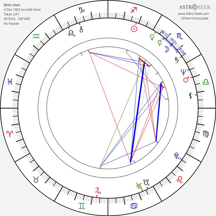 Kazuyoshi Okuyama - Astrology Natal Birth Chart