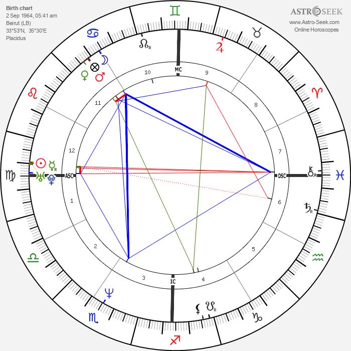Keanu Reeves - Astrology Natal Birth Chart
