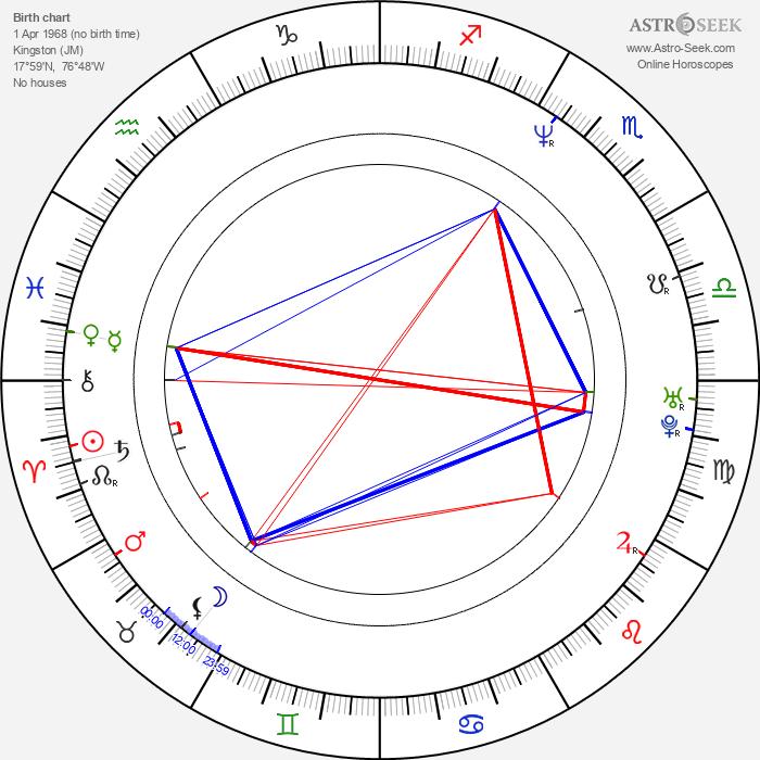 Kedar Brown - Astrology Natal Birth Chart