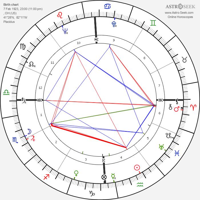 Keefe Brasselle - Astrology Natal Birth Chart