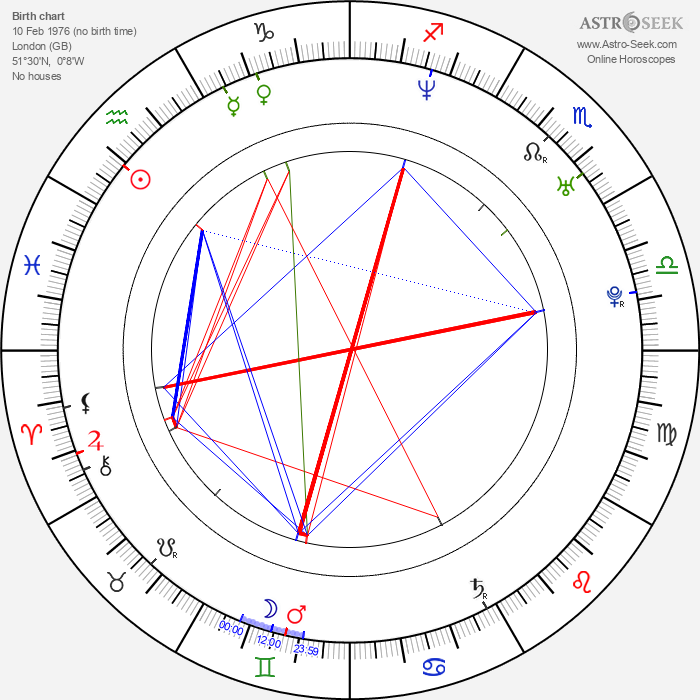 Keeley Hawes - Astrology Natal Birth Chart