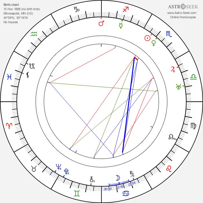 Keene Thompson - Astrology Natal Birth Chart